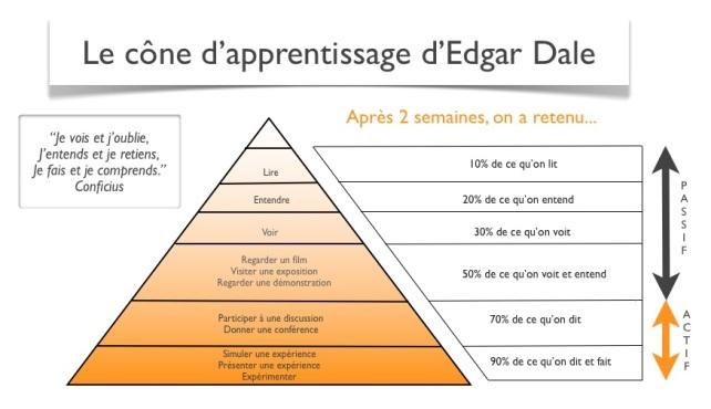 cone d'apprentissage d'Edgar Dale.jpg